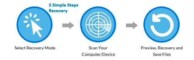 wondershare-data-recovery-simple-steps-for-recovery