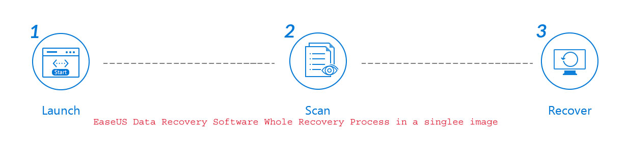 easeus-data-recovery-software-stages